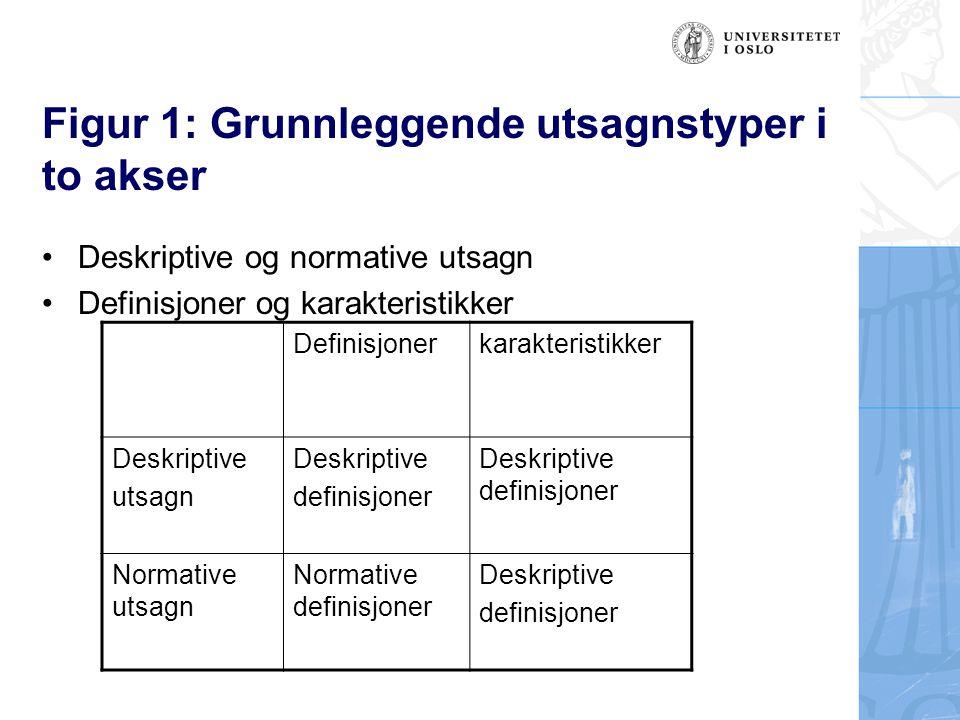 Figur 1: Grunnleggende utsagnstyper i to akser Deskriptive og normative utsagn Definisjoner og karakteristikker Definisjonerkarakteristikker Deskripti