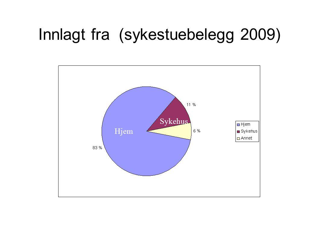 Innlagt fra (sykestuebelegg 2009) Hjem Sykehus
