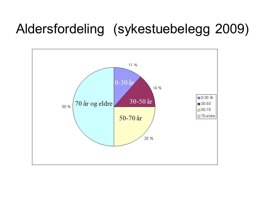 Aldersfordeling (sykestuebelegg 2009) 70 år og eldre 50-70 år 30-50 år 0-30 år