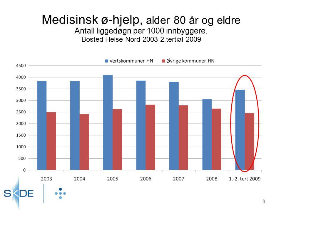 Medisinsk ø-hjelp, alder 80 år og eldre Antall liggedøgn per 1000 innbyggere. Bosted Helse Nord 2003-2.tertial 2009 9