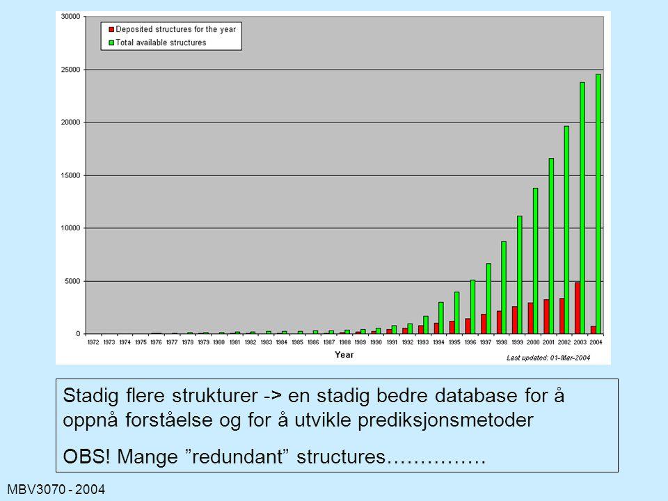 MBV3070 - 2004 Stadig flere strukturer -> en stadig bedre database for å oppnå forståelse og for å utvikle prediksjonsmetoder OBS.