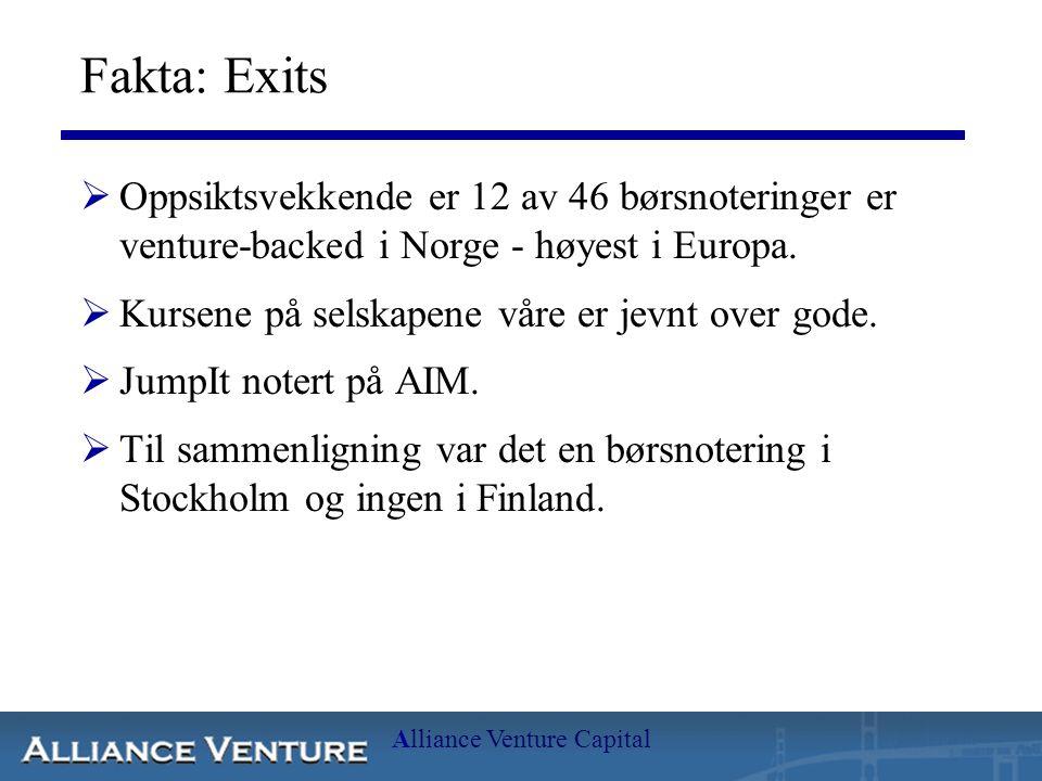 Alliance Venture Capital Fakta: Exits  Oppsiktsvekkende er 12 av 46 børsnoteringer er venture-backed i Norge - høyest i Europa.  Kursene på selskape