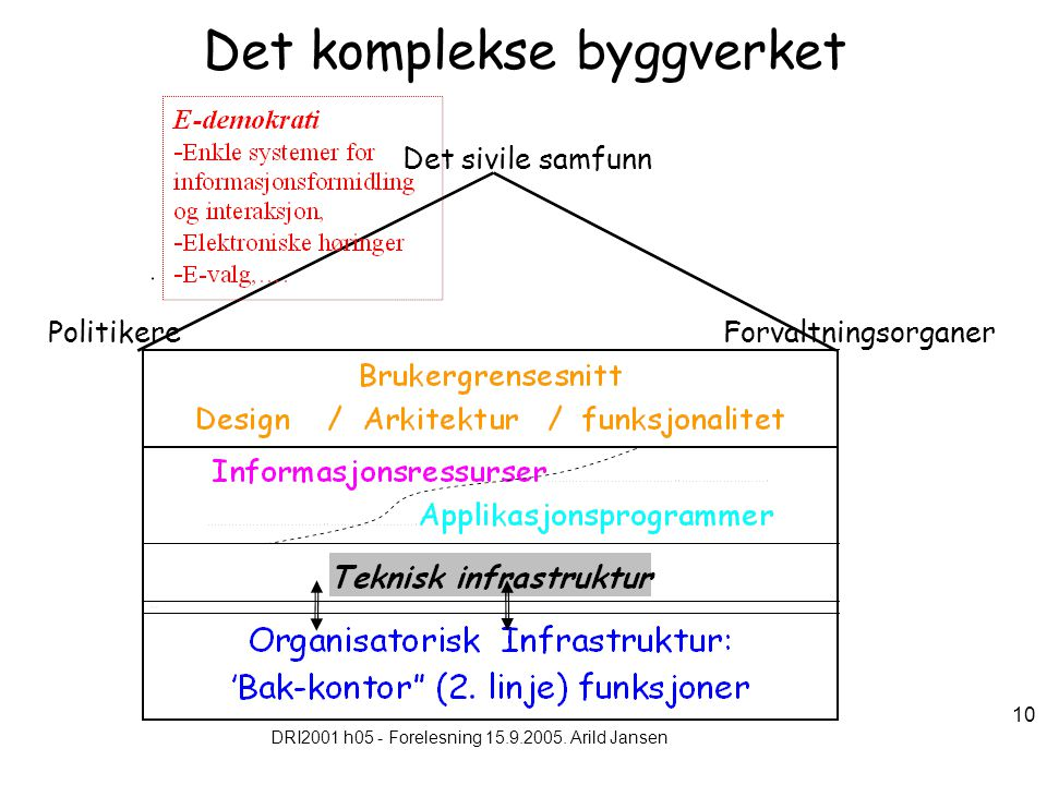DRI2001 h05 - Forelesning 15.9.2005. Arild Jansen 10 Det komplekse byggverket PolitikereForvaltningsorganer Det sivile samfunn