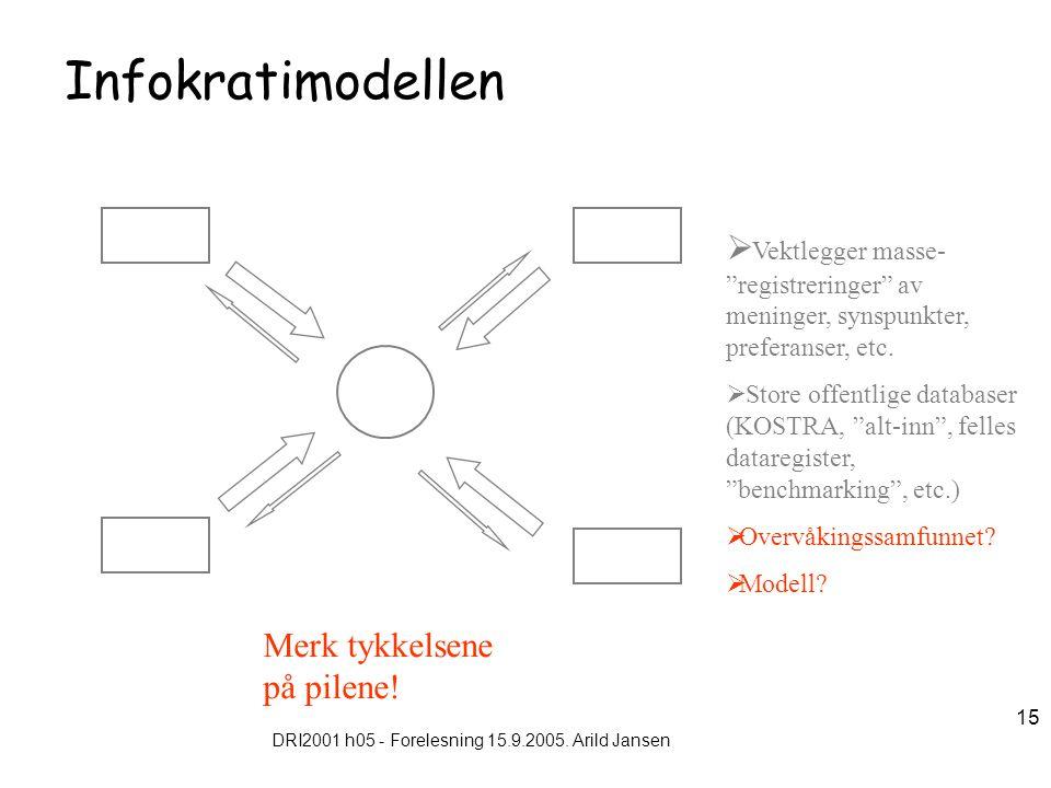 """DRI2001 h05 - Forelesning 15.9.2005. Arild Jansen 15 Infokratimodellen  Vektlegger masse- """"registreringer"""" av meninger, synspunkter, preferanser, etc"""