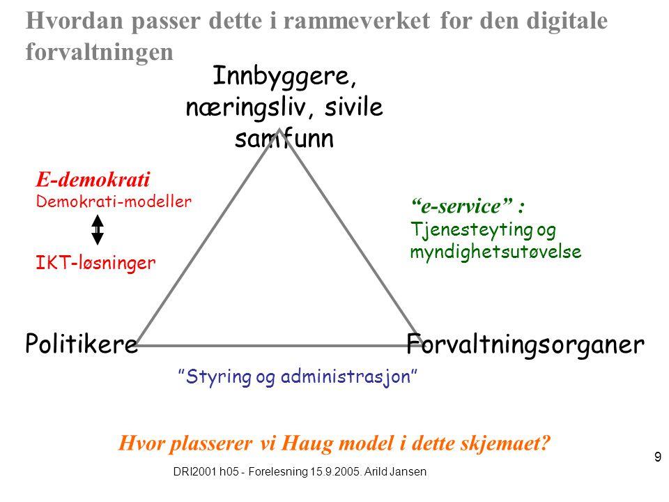 DRI2001 h05 - Forelesning 15.9.2005. Arild Jansen 9 Hvordan passer dette i rammeverket for den digitale forvaltningen Innbyggere, næringsliv, sivile s