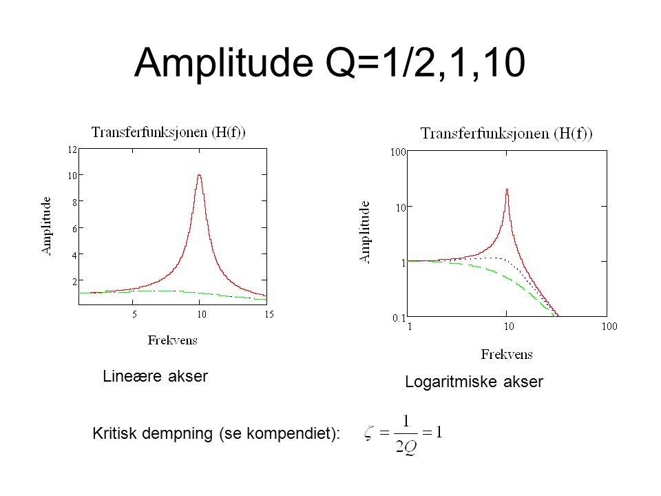 Amplitude Q=1/2,1,10 Lineære akser Logaritmiske akser Kritisk dempning (se kompendiet):