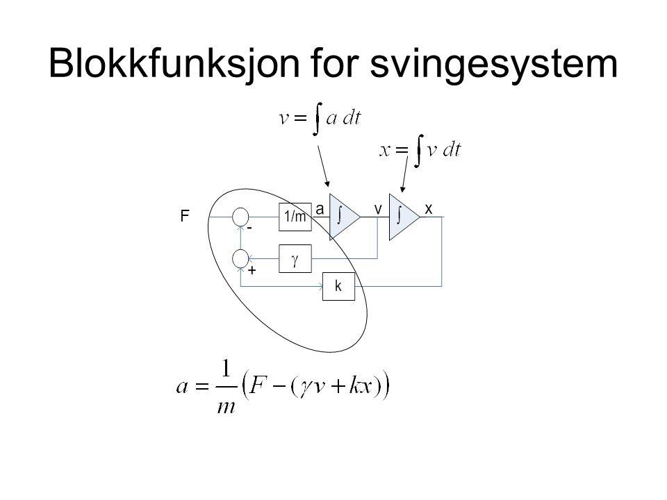 Blokkfunksjon for svingesystem F