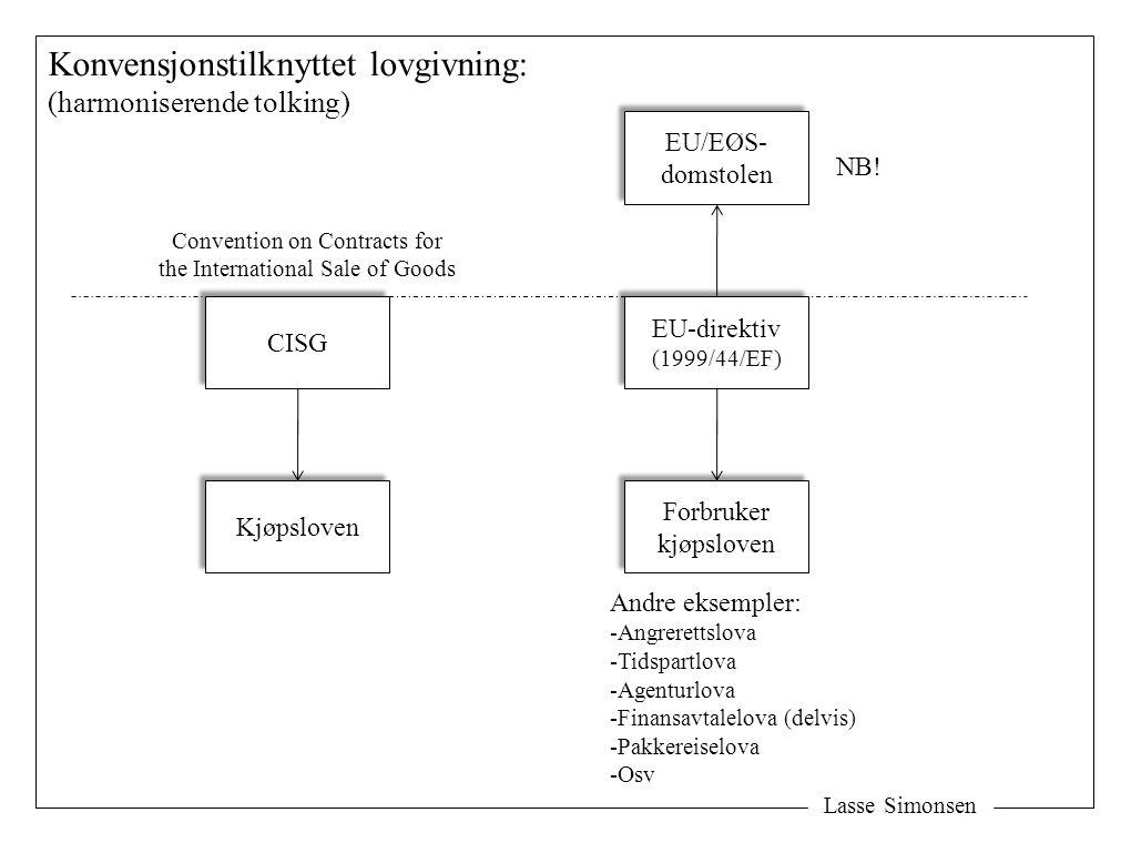Lasse Simonsen Konvensjonstilknyttet lovgivning: (harmoniserende tolking) Kjøpsloven CISG Forbruker kjøpsloven Forbruker kjøpsloven EU-direktiv (1999/