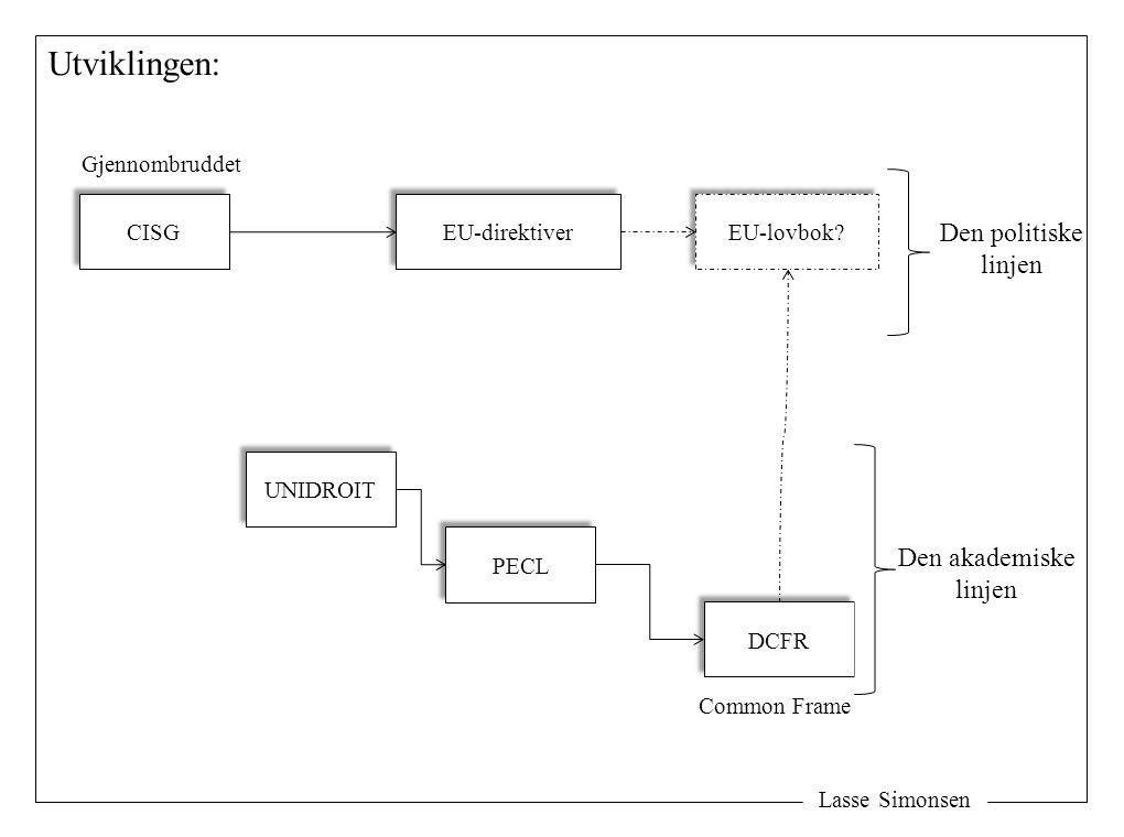 Lasse Simonsen Utviklingen: CISG UNIDROIT Gjennombruddet PECL DCFR EU-direktiver Den akademiske linjen Den politiske linjen EU-lovbok? Common Frame
