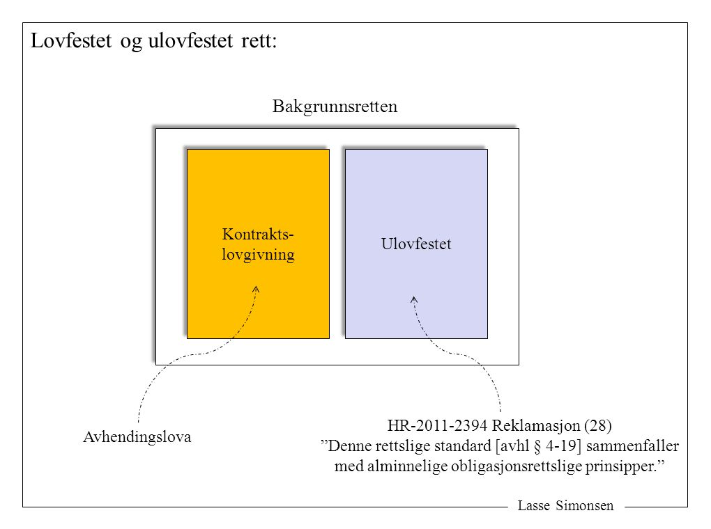 Lasse Simonsen Betydningen av standarder: (agreed documents) Ensidig utarbeidet Ensidig utarbeidet Agreed documents Agreed documents -Favoriserer normalt den ene part -Tolkes ofte innskrenkende -Balanserte -Ofte modell for alminnelige prinsipper Se betydningen av NS 3430 (nå NS 8405) for utarbeidelsen av buofl Ofte mer detaljerte enn kontraktslovene