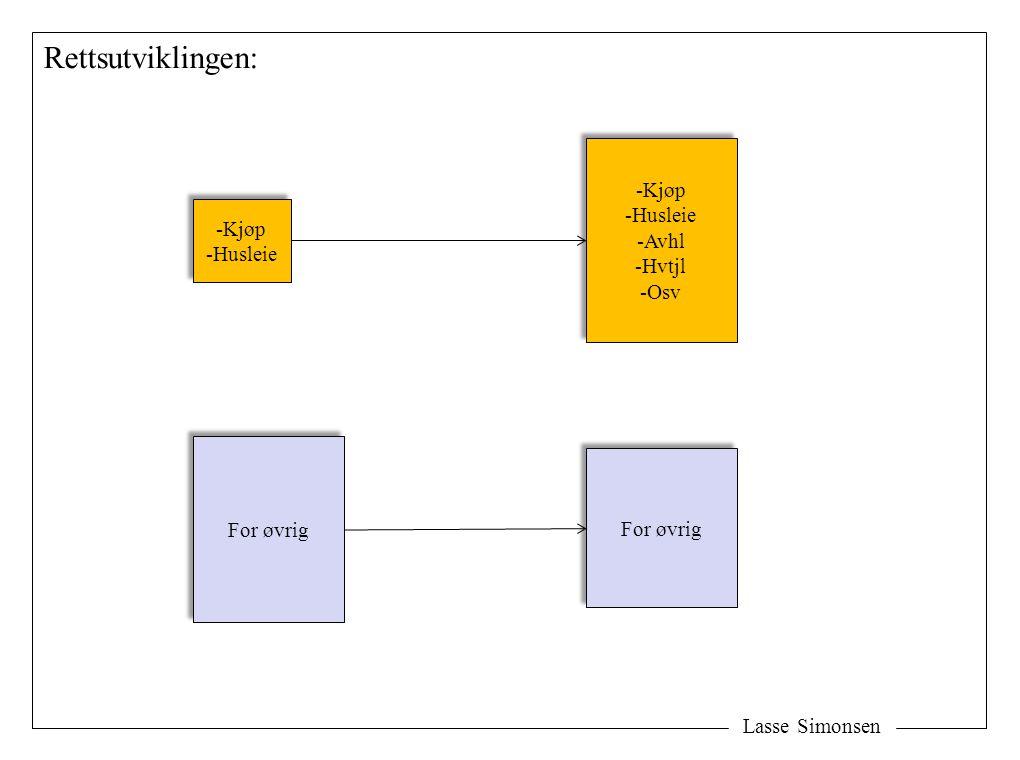 Lasse Simonsen Rettsutviklingen: -Kjøp -Husleie -Kjøp -Husleie For øvrig -Kjøp -Husleie -Avhl -Hvtjl -Osv -Kjøp -Husleie -Avhl -Hvtjl -Osv For øvrig