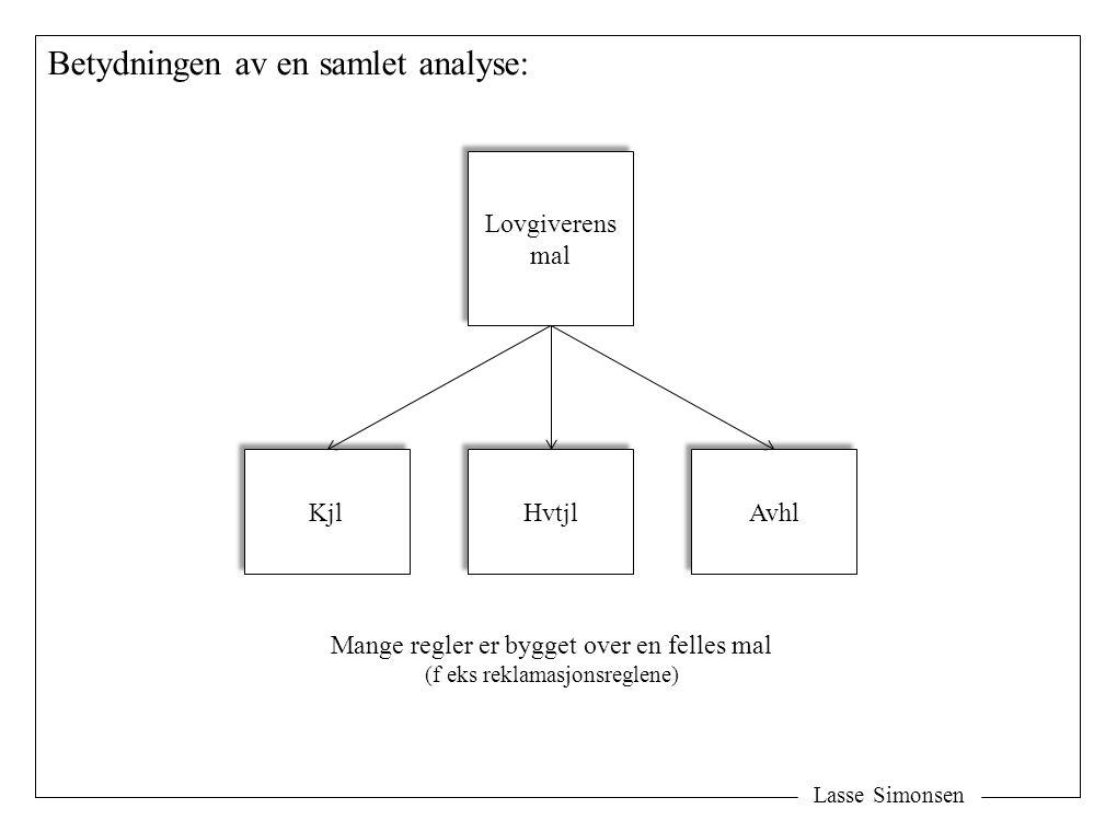Lasse Simonsen Betydningen av en samlet analyse: Lovgiverens mal Lovgiverens mal Hvtjl Mange regler er bygget over en felles mal (f eks reklamasjonsre