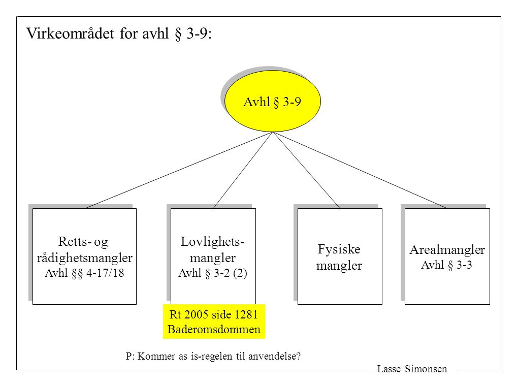 Lasse Simonsen Virkeområdet for avhl § 3-9: Avhl § 3-9 Lovlighets- mangler Avhl § 3-2 (2) Lovlighets- mangler Avhl § 3-2 (2) Fysiske mangler Fysiske mangler Rt 2005 side 1281 Baderomsdommen Retts- og rådighetsmangler Avhl §§ 4-17/18 Retts- og rådighetsmangler Avhl §§ 4-17/18 Arealmangler Avhl § 3-3 Arealmangler Avhl § 3-3 P: Kommer as is-regelen til anvendelse