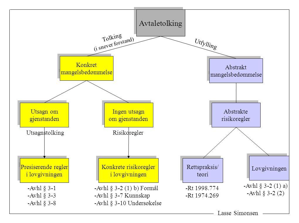 Lasse Simonsen Forholdet mellom avtl § 33 og kontraktlovgivningen: Ugyldighet Mangel O O Avtl § 33 F eks avhl § 3-7