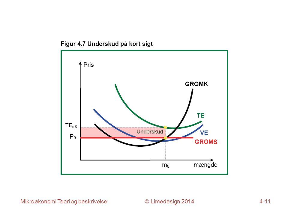 Mikroøkonomi Teori og beskrivelse © Limedesign 20144-11