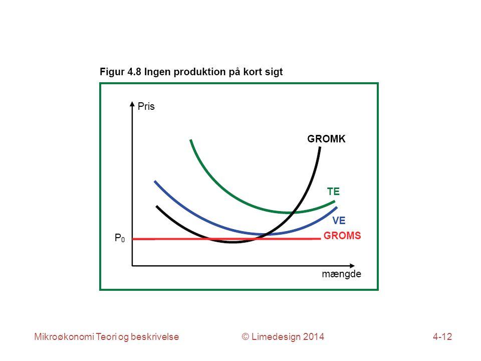 Mikroøkonomi Teori og beskrivelse © Limedesign 20144-12