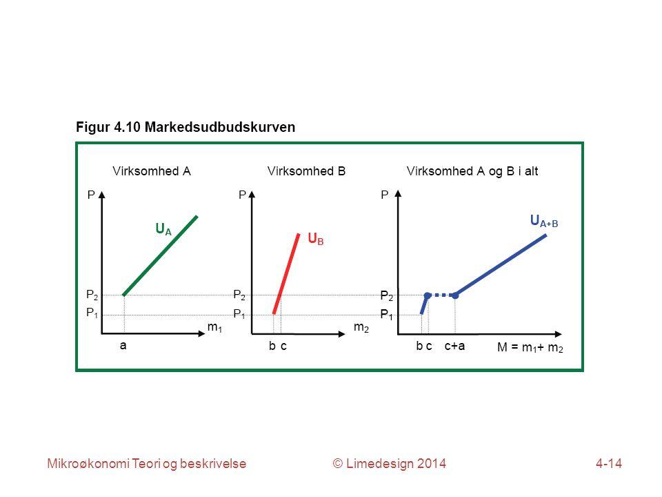 Mikroøkonomi Teori og beskrivelse © Limedesign 20144-14