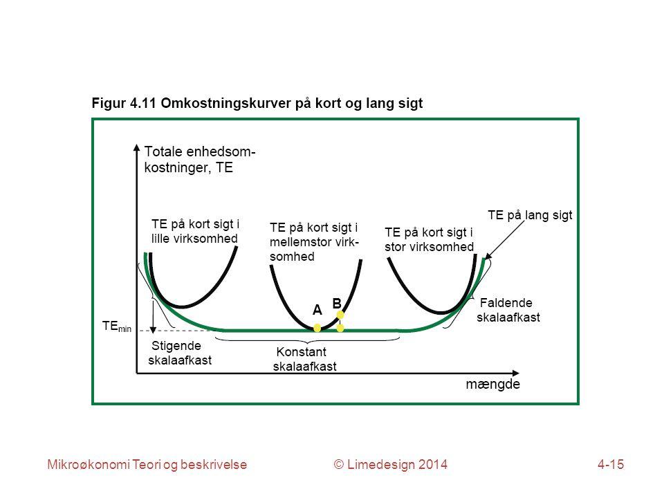 Mikroøkonomi Teori og beskrivelse © Limedesign 20144-15