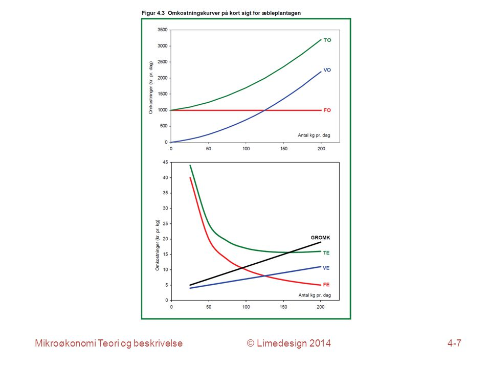 Mikroøkonomi Teori og beskrivelse © Limedesign 20144-7