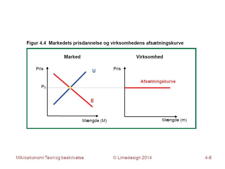 Mikroøkonomi Teori og beskrivelse © Limedesign 20144-19
