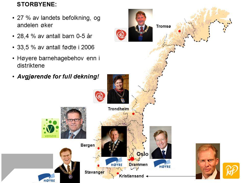 Oslo Drammen Kristiansand Stavanger Bergen Trondheim Tromsø 27 % av landets befolkning, og andelen øker 28,4 % av antall barn 0-5 år 33,5 % av antall fødte i 2006 Høyere barnehagebehov enn i distriktene Avgjørende for full dekning.