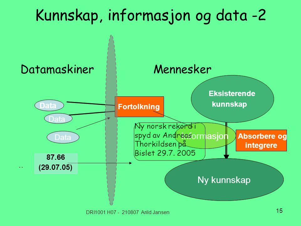 DRI1001 H07 - 210807 Arild Jansen 15 Kunnskap, informasjon og data -2 Datamaskiner Mennesker Data Fortolkning Eksisterende kunnskap Absorbere og integrere Ny kunnskap..