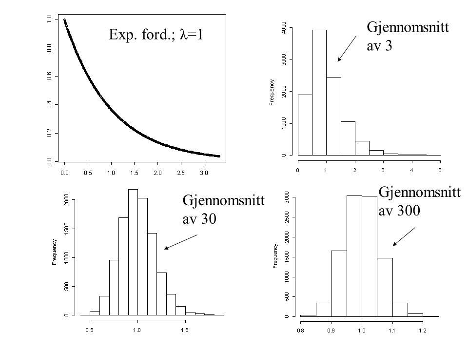 Exp. ford.; λ=1 Gjennomsnitt av 3 Gjennomsnitt av 30 Gjennomsnitt av 300