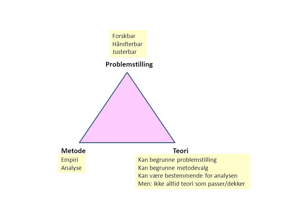 Problemstilling TeoriMetode Forskbar Håndterbar Justerbar Empiri Analyse Kan begrunne problemstilling Kan begrunne metodevalg Kan være bestemmende for analysen Men: Ikke alltid teori som passer/dekker