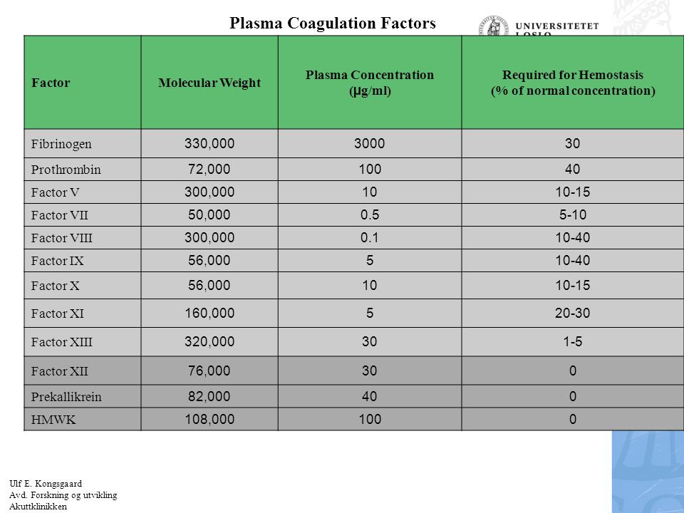 Felt for signatur (enhet, navn og tittel) Plasma Coagulation Factors FactorMolecular Weight Plasma Concentration ( µ g/ml) Required for Hemostasis (%