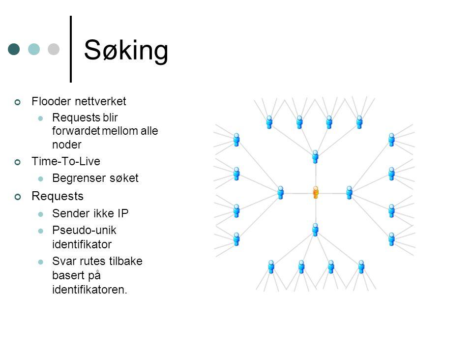 Søking Flooder nettverket Requests blir forwardet mellom alle noder Time-To-Live Begrenser søket Requests Sender ikke IP Pseudo-unik identifikator Svar rutes tilbake basert på identifikatoren.