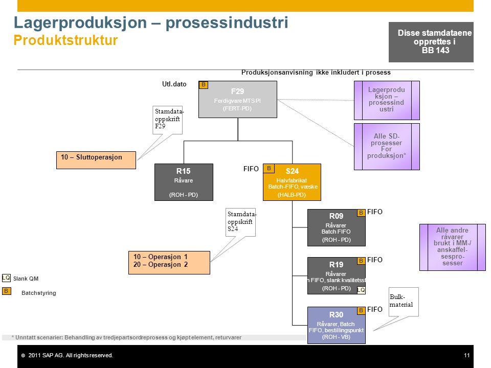 © 2011 SAP AG. All rights reserved.11 Lagerproduksjon – prosessindustri Produktstruktur F29 Ferdigvare MTS PI (FERT-PD) B 10 – Sluttoperasjon Stamdata