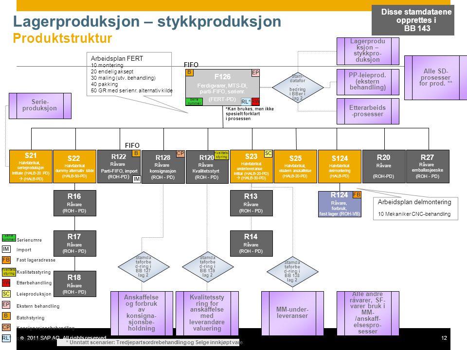 © 2011 SAP AG. All rights reserved.12 Lagerproduksjon – stykkproduksjon Produktstruktur F126 Ferdigvarer, MTS-DI, parti-FIFO, serienr. (FERT-PD) S22 H