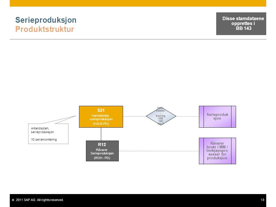 © 2011 SAP AG. All rights reserved.13 Serieproduksjon Produktstruktur Arbeidsplan, serieproduksjon 10 seriemontering Serieproduk sjon S21 Halvfabrikat