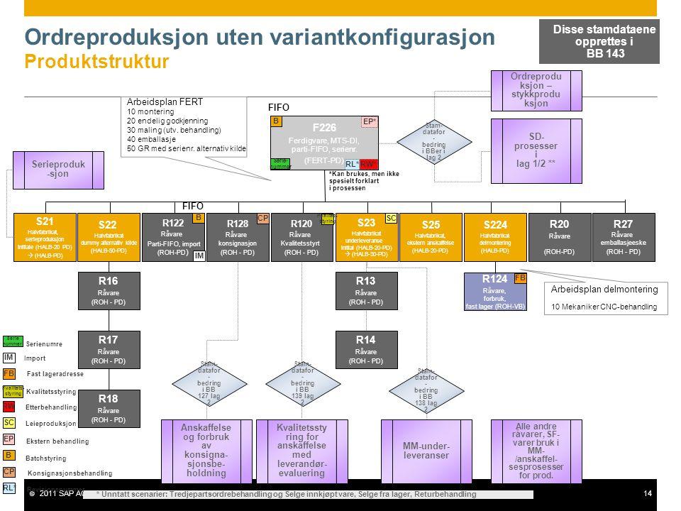 © 2011 SAP AG. All rights reserved.14 Ordreproduksjon uten variantkonfigurasjon Produktstruktur F226 Ferdigvare, MTS-DI, parti-FIFO, serienr. (FERT-PD