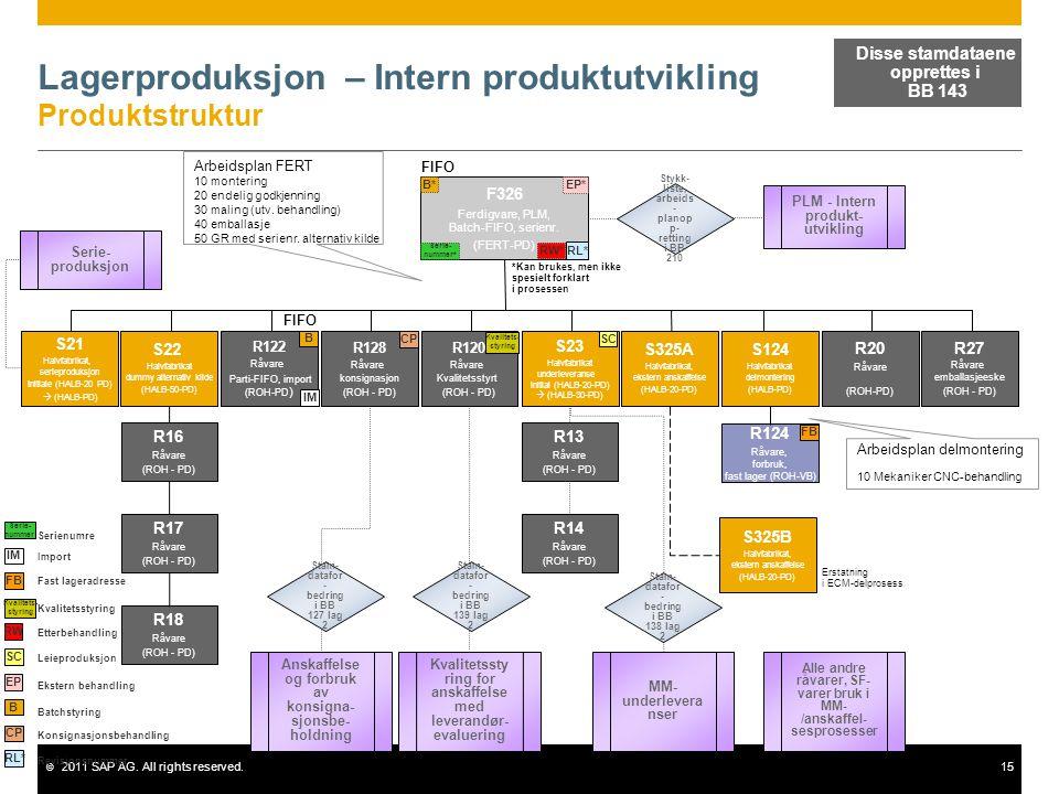 © 2011 SAP AG. All rights reserved.15 Lagerproduksjon – Intern produktutvikling Produktstruktur F326 Ferdigvare, PLM, Batch-FIFO, serienr. (FERT-PD) S