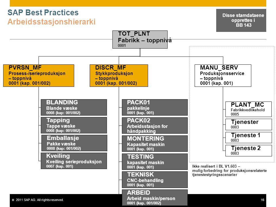 © 2011 SAP AG. All rights reserved.16 SAP Best Practices Arbeidsstasjonshierarki MANU_SERV Produksjonsservice – toppnivå 0001 (kap. 001) PLANT_MC Fabr