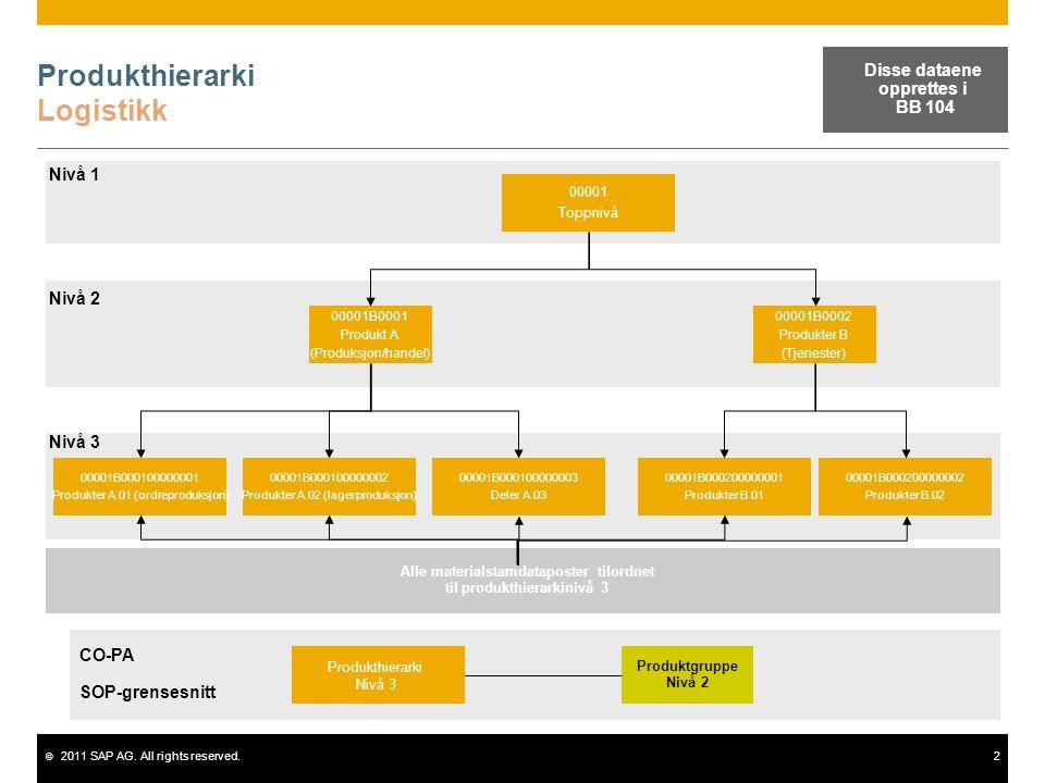 © 2011 SAP AG. All rights reserved.2 Produkthierarki Logistikk 00001 Toppnivå 00001B0001 Produkt A (Produksjon/handel) 00001B0002 Produkter B (Tjenest