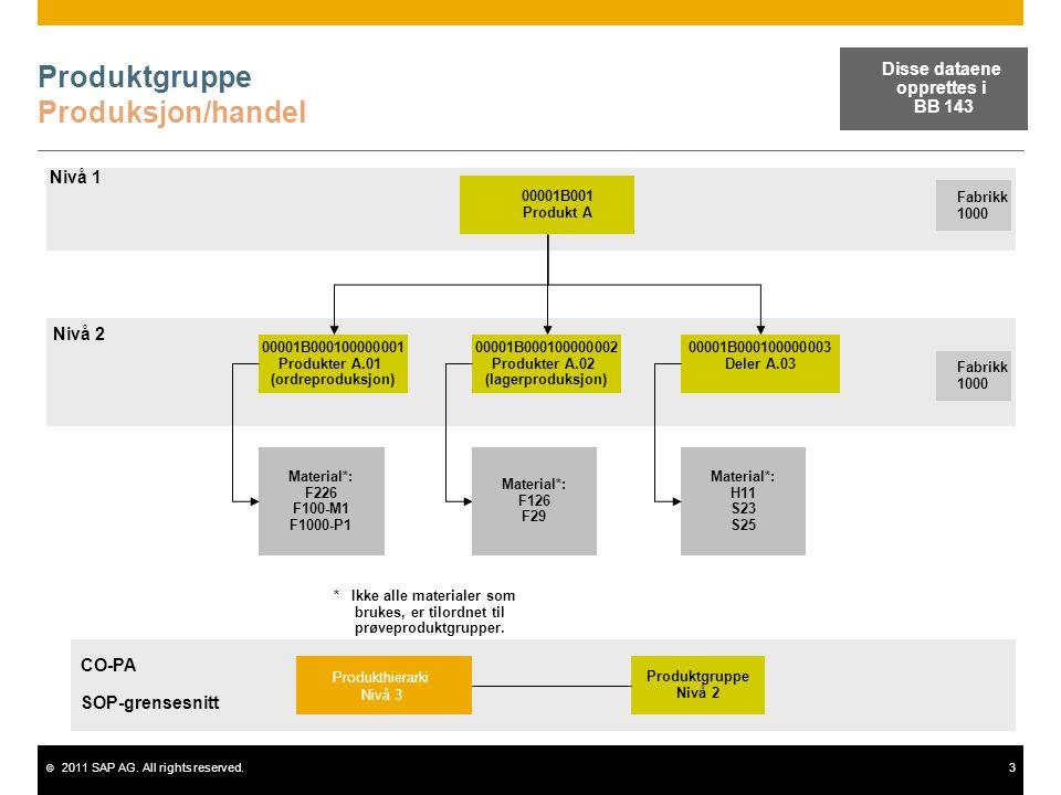 © 2011 SAP AG. All rights reserved.3 Produktgruppe Produksjon/handel 00001B001 Produkt A Fabrikk 1000 00001B000100000001 Produkter A.01 (ordreproduksj