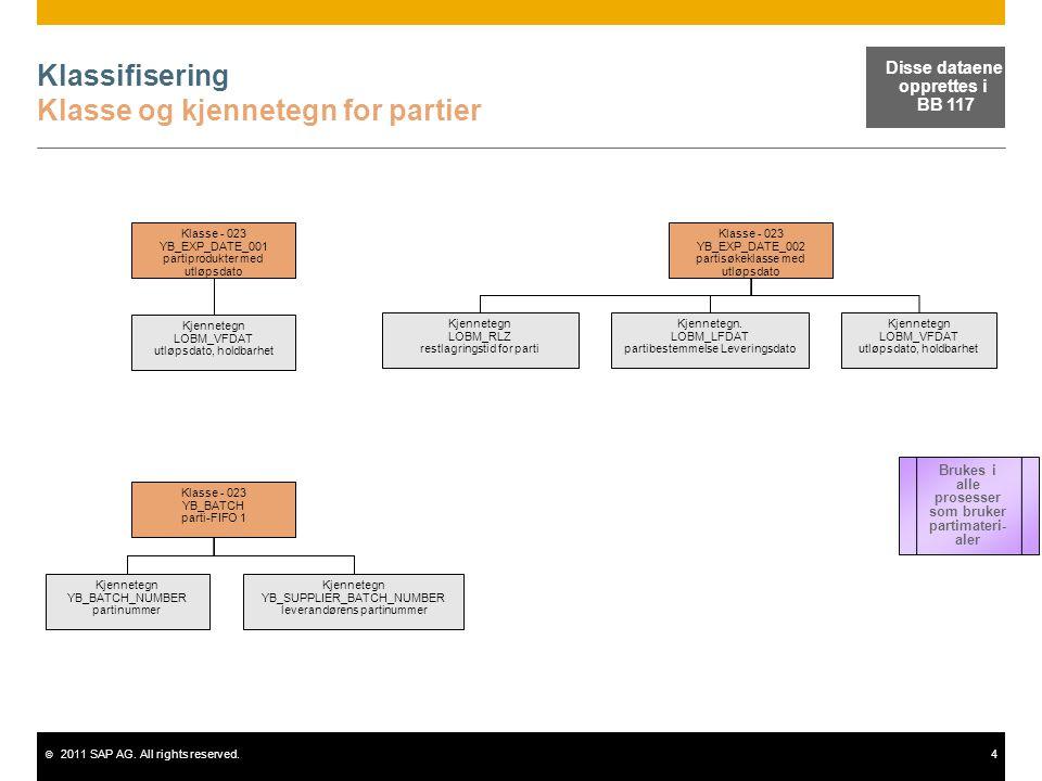 © 2011 SAP AG. All rights reserved.4 Klassifisering Klasse og kjennetegn for partier Klasse ‑ 023 YB_EXP_DATE_001 partiprodukter med utløpsdato Kjenne