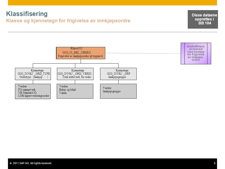 © 2011 SAP AG. All rights reserved.5 Klassifisering Klasse og kjennetegn for frigivelse av innkjøpsordre Klasse032 O2O_CL_REL_CEKKO Frigivelse av innk