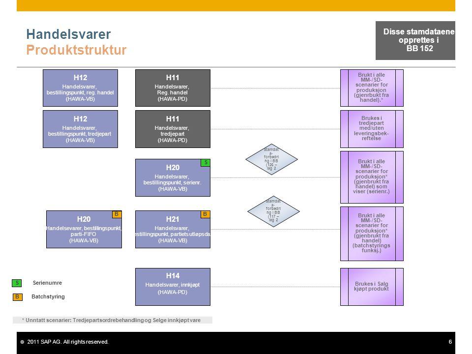 © 2011 SAP AG. All rights reserved.6 Handelsvarer Produktstruktur Batchstyring B H11 Handelsvarer, Reg. handel (HAWA-PD) H12 Handelsvarer, bestillings