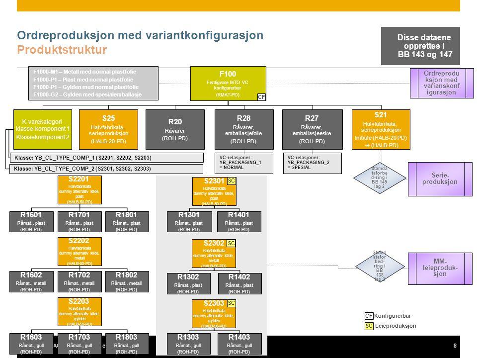 © 2011 SAP AG. All rights reserved.8 Ordreproduksjon med variantkonfigurasjon Produktstruktur F100 Ferdigvare MTO VC konfigurerbar (KMAT-PD) K-varekat