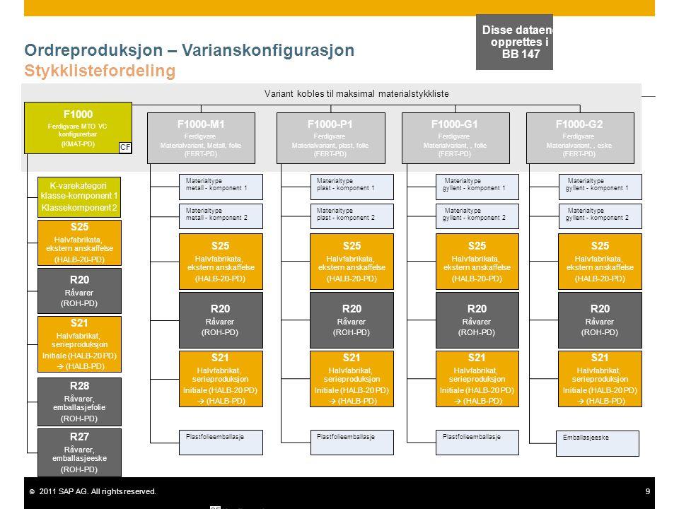 © 2011 SAP AG. All rights reserved.9 Ordreproduksjon – Varianskonfigurasjon Stykklistefordeling Disse dataene opprettes i BB 147 Variant kobles til ma