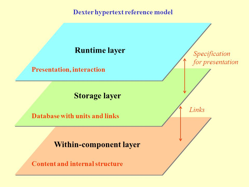 Within-component layer Storage layer Runtime layer Dexter hypertext reference model -interpreted GUI - aesthetics (medium) Structure - computer science (database) content, professional qualifications (communication)