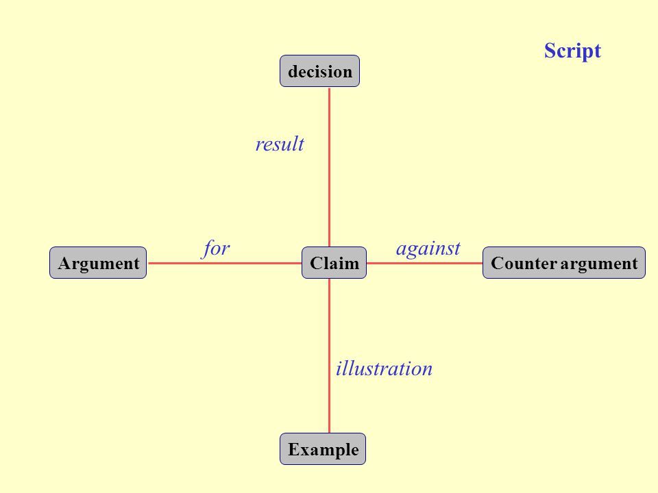 decision Claim Example Counter argumentArgument result illustration foragainst Script