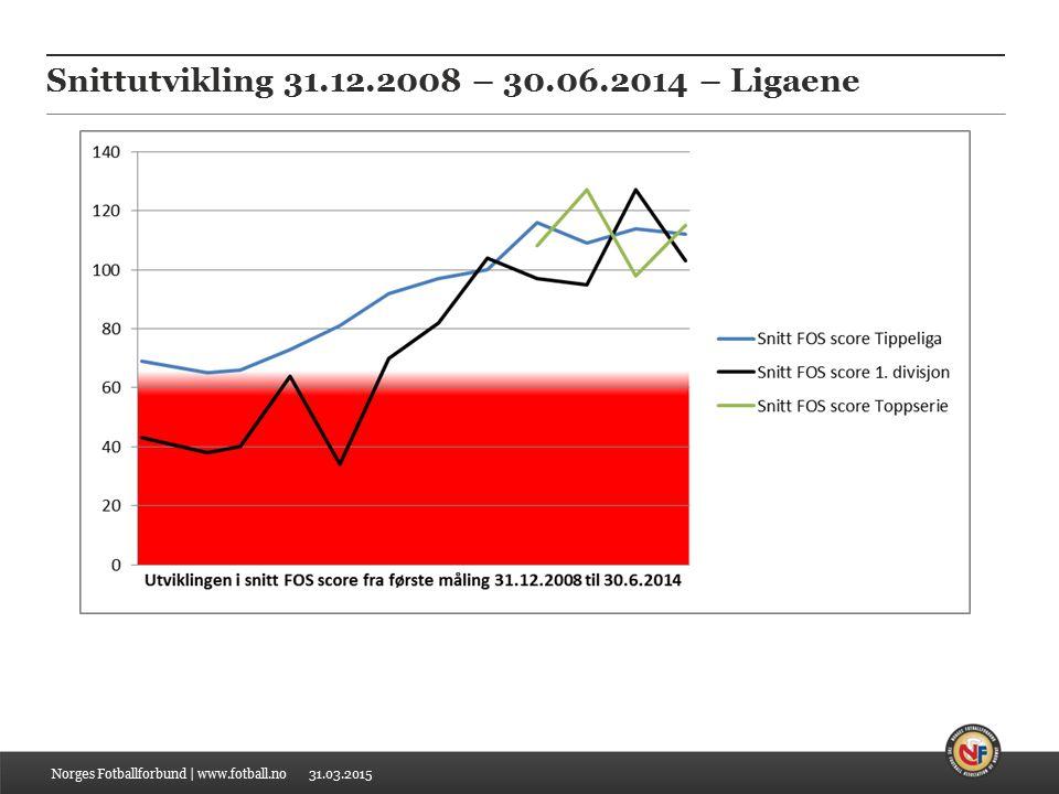 31.03.2015 Snittutvikling 31.12.2008 – 30.06.2014 – Ligaene Norges Fotballforbund | www.fotball.no