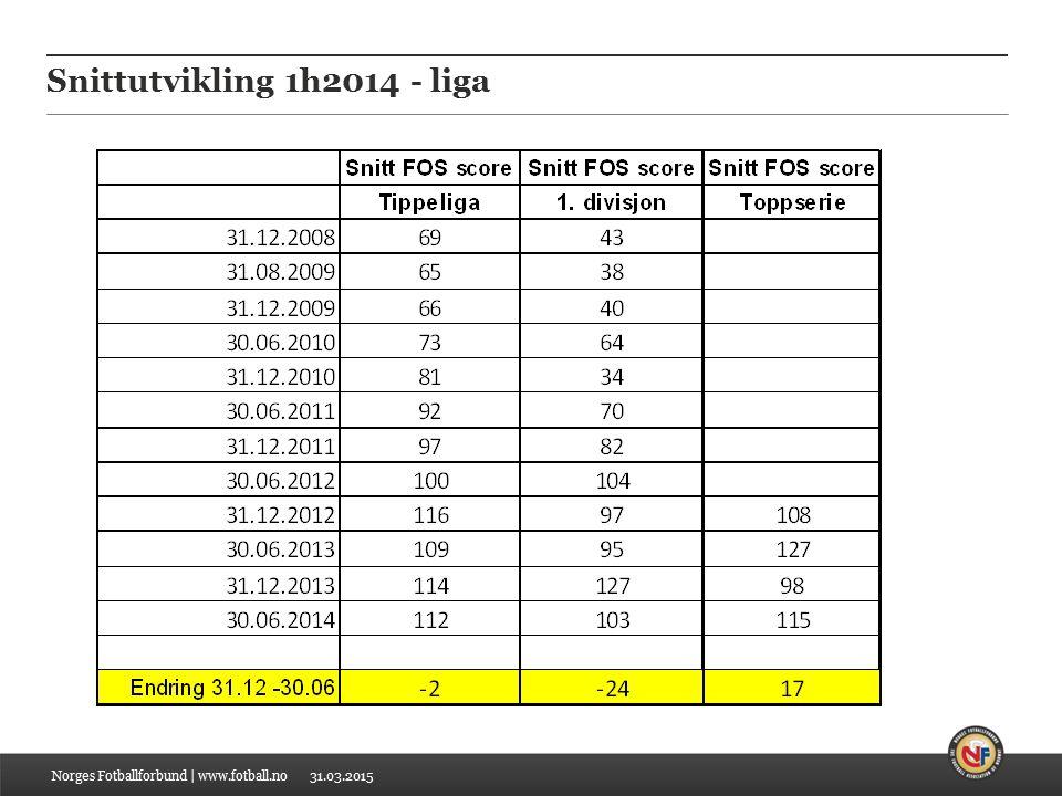 31.03.2015 Snittutvikling 1h2014 - liga Norges Fotballforbund | www.fotball.no