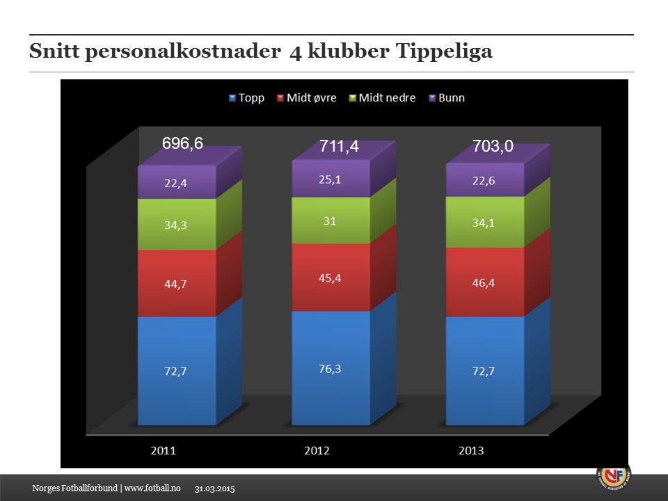 31.03.2015 Tippeliga og 1. divisjon – halvårstall Norges Fotballforbund | www.fotball.no