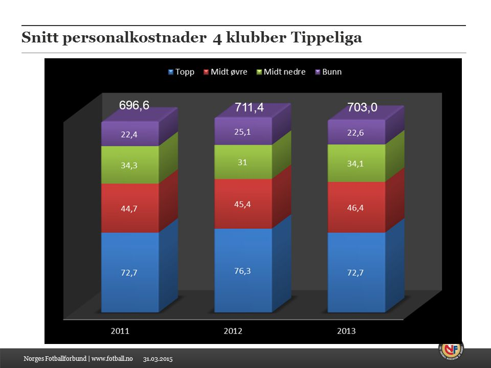 31.03.2015 Snitt personalkostnader 4 klubber Tippeliga Norges Fotballforbund | www.fotball.no 696,6 711,4703,0