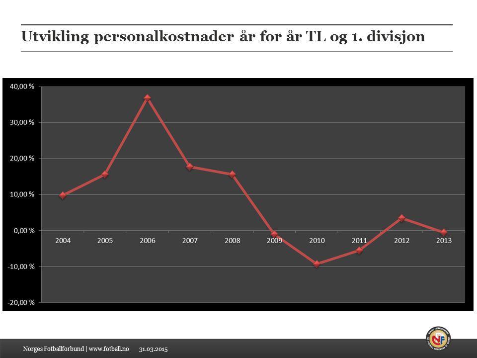 31.03.2015 Utvikling personalkostnader år for år TL og 1. divisjon Norges Fotballforbund | www.fotball.no